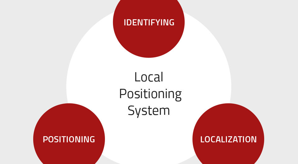 Local positioning system for autonomous swarm